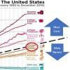 Preços em educação e saúde aumentam mais que salários